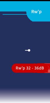Geluidwerende deuren 32dB - 36dB