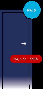 Geluidwerende deuren Rw,p 32dB - 36dB