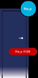 Geluidwerende deuren Rw,p 47db